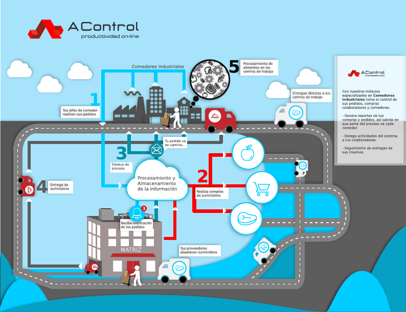Software para control de comedores industriales, software para ...